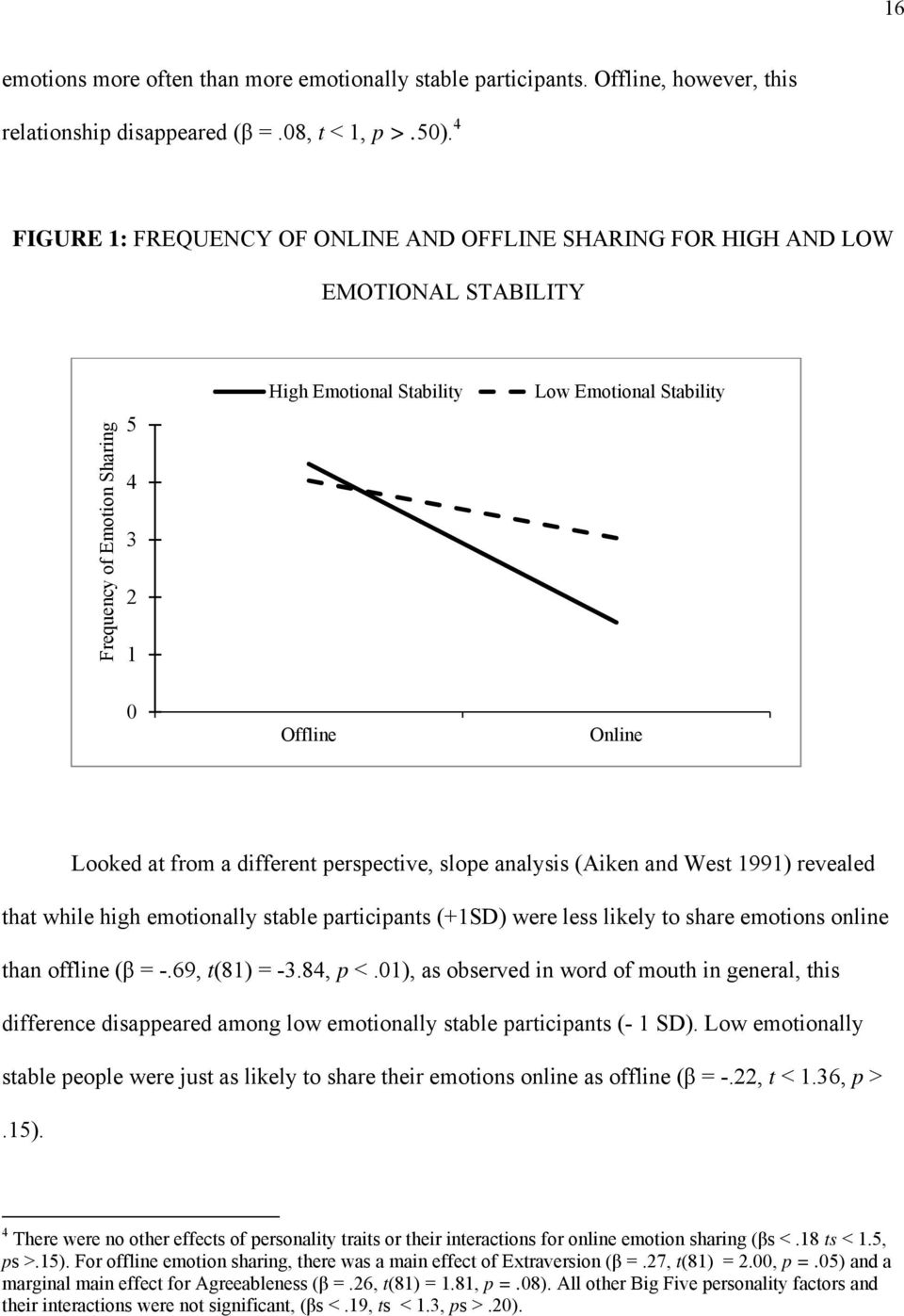 Looked at from a different perspective, slope analysis (Aiken and West 1991) revealed that while high emotionally stable participants (+1SD) were less likely to share emotions online than offline (β