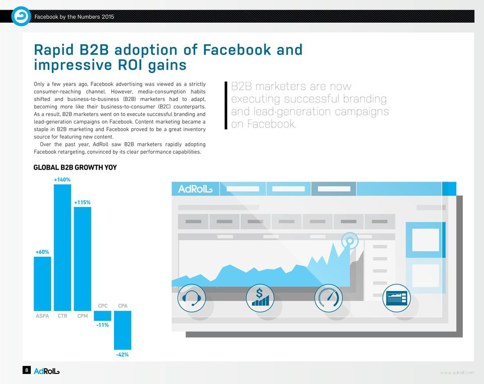 As a result, marketers went on to execute successful branding and lead-generation campaigns on Facebook.
