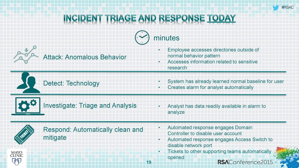 Analysis Analyst has data readily available in alarm to analyze Respond: Automatically clean and mitigate 19 Automated response engages Domain