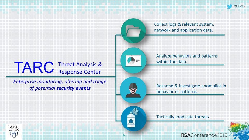 triage of potential security events Analyze behaviors and patterns within