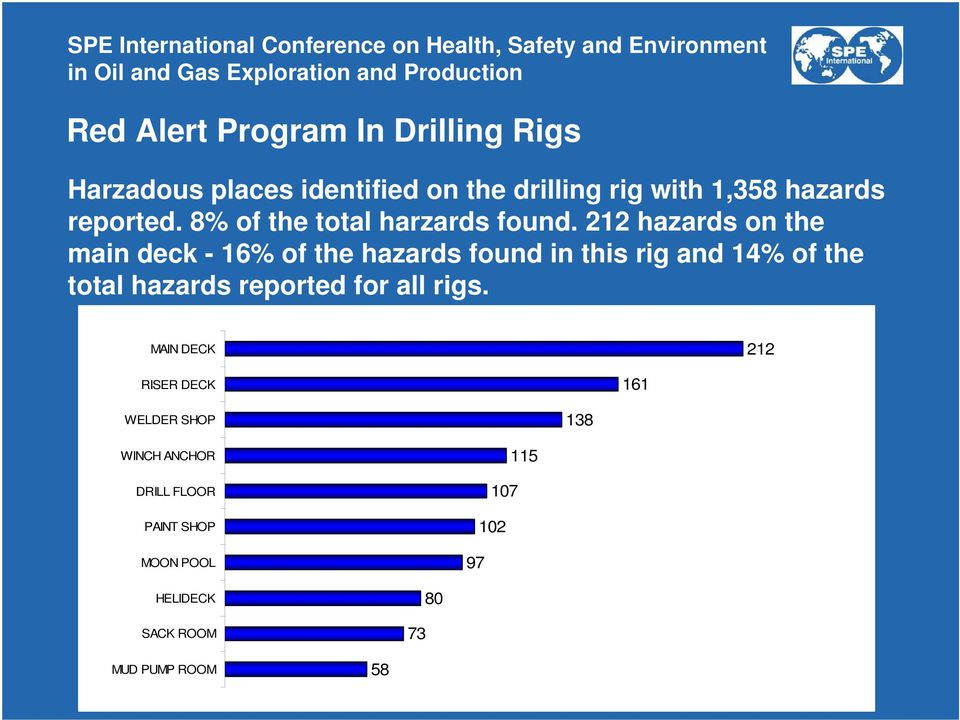 212 hazards on the main deck - 16% of the hazards found in this rig and 14% of the total