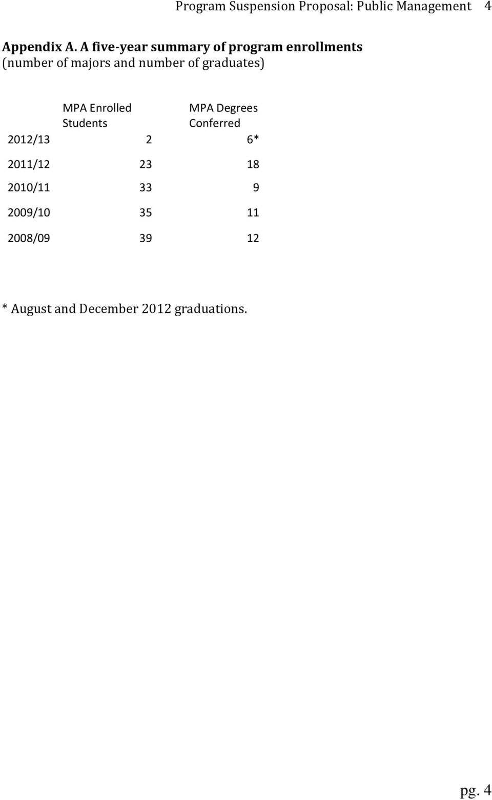 graduates) MPA Enrolled Students MPA Degrees Conferred 2012/13 2 6* 2011/12