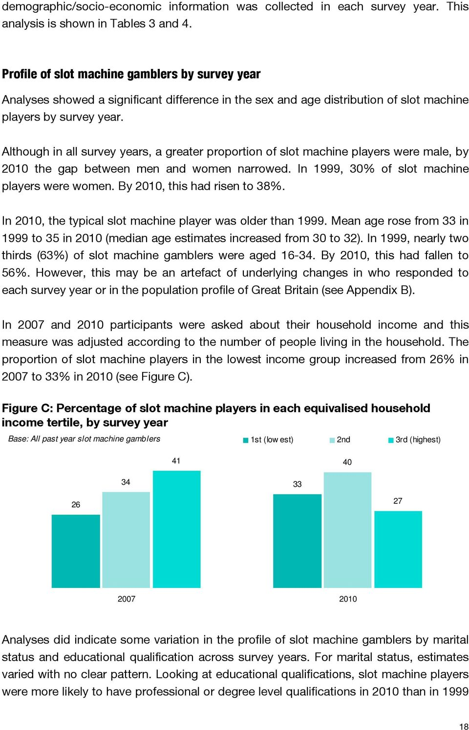 Although in all survey years, a greater proportion of slot machine players were male, by 2010 the gap between men and women narrowed. In 1999, 30% of slot machine players were women.