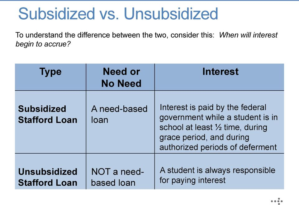 Type Subsidized Stafford Loan Need or No Need A need-based loan Interest Interest is paid by the federal
