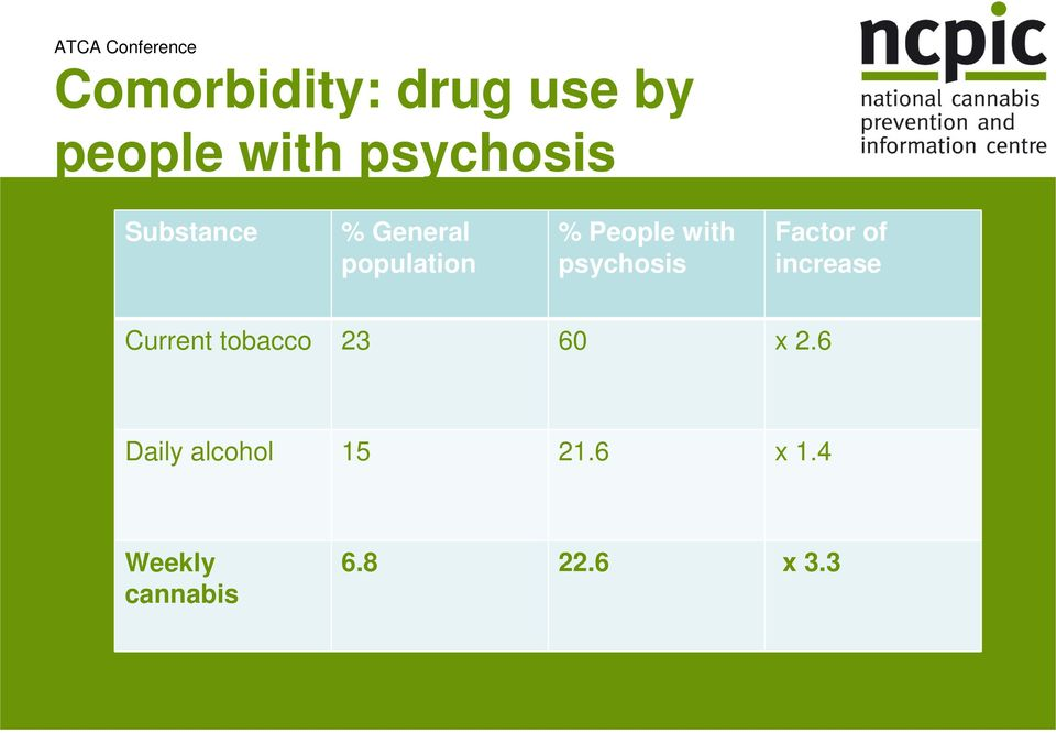 psychosis Factor of increase Current tobacco 23 60