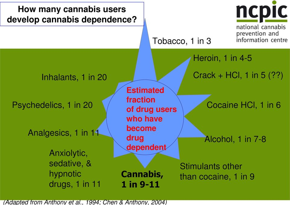 sedative, & hypnotic drugs, 1 in 11 Estimated fraction of drug users who have become drug dependent Cannabis,