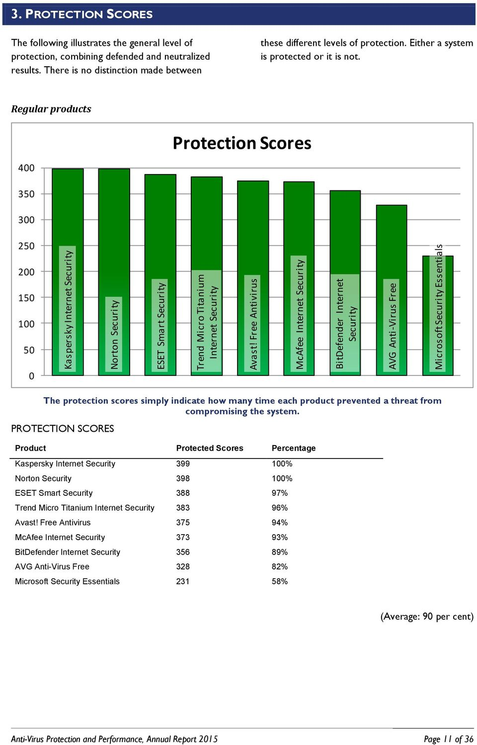 PROTECTION SCORES The following illustrates the general level of protection, combining defended and neutralized results. There is no distinction made between these different levels of protection.