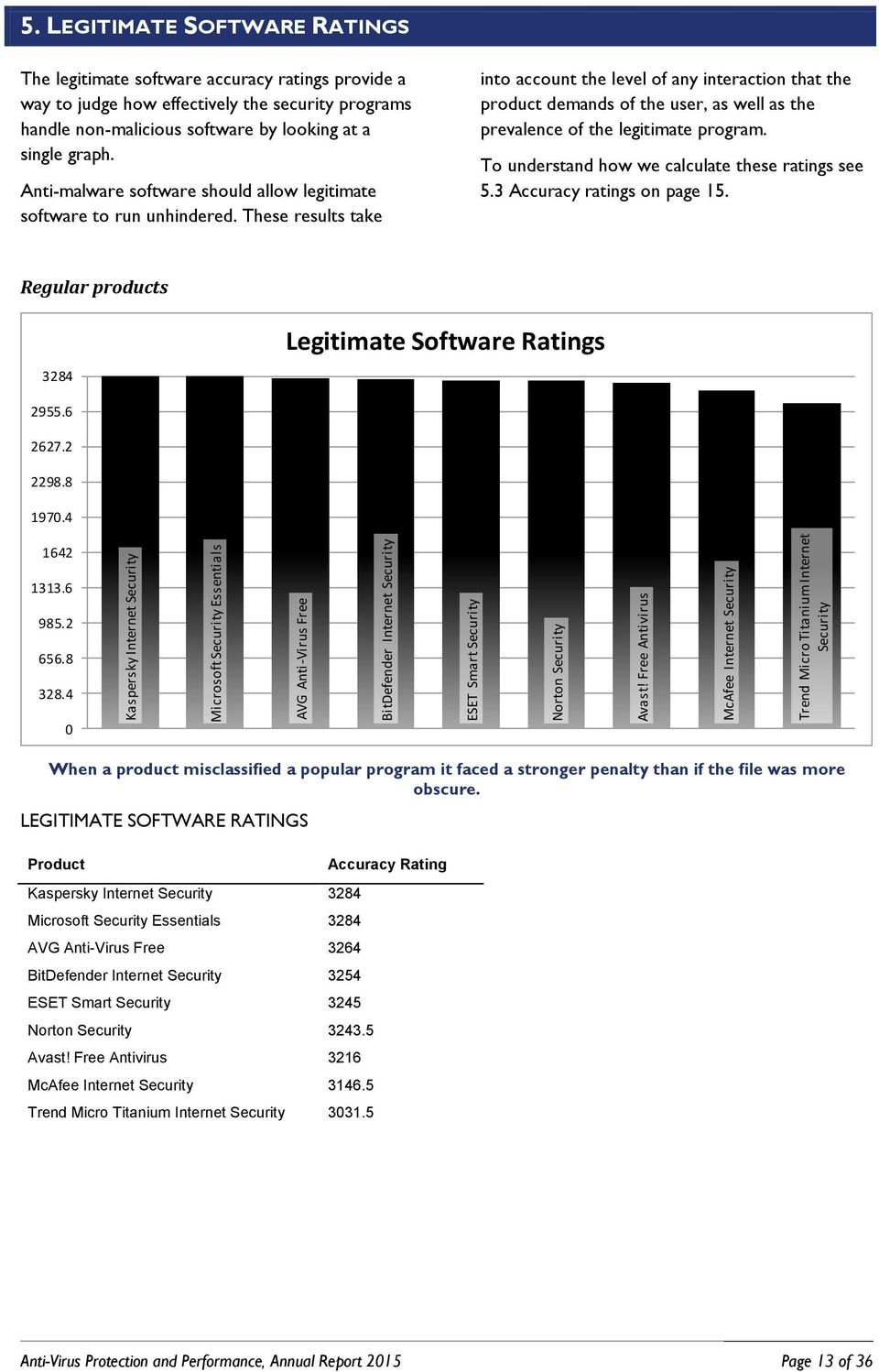 LEGITIMATE SOFTWARE RATINGS The legitimate software accuracy ratings provide a way to judge how effectively the security programs handle non-malicious software by looking at a single graph.