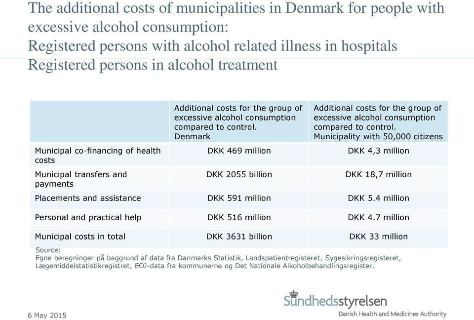 Denmark DKK 469 million DKK 2055 billion Additional costs for the group of excessive alcohol consumption compared to control.