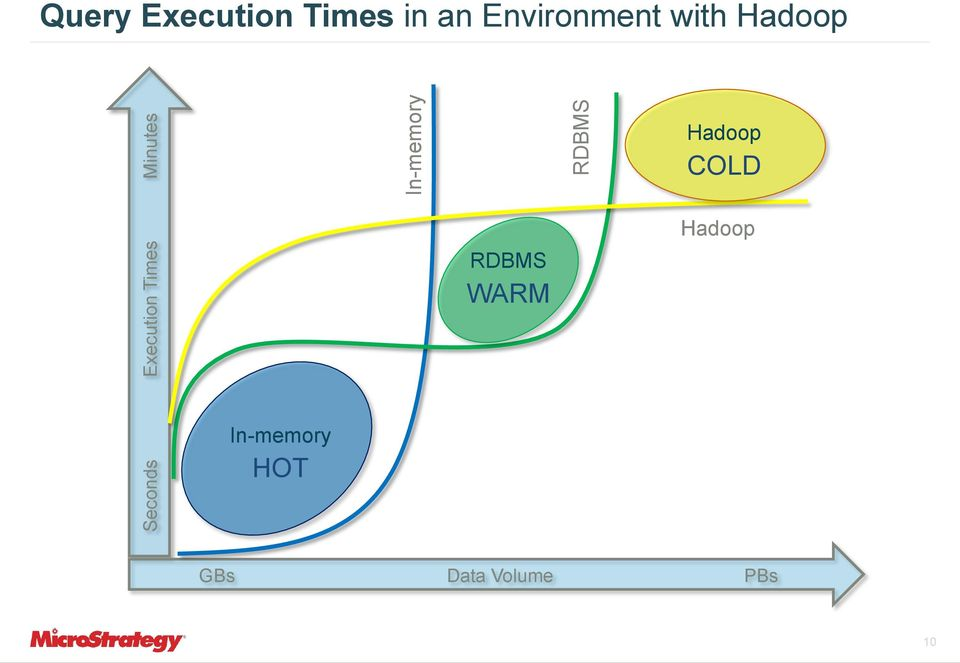 Environment with Hadoop Hadoop COLD RDBMS