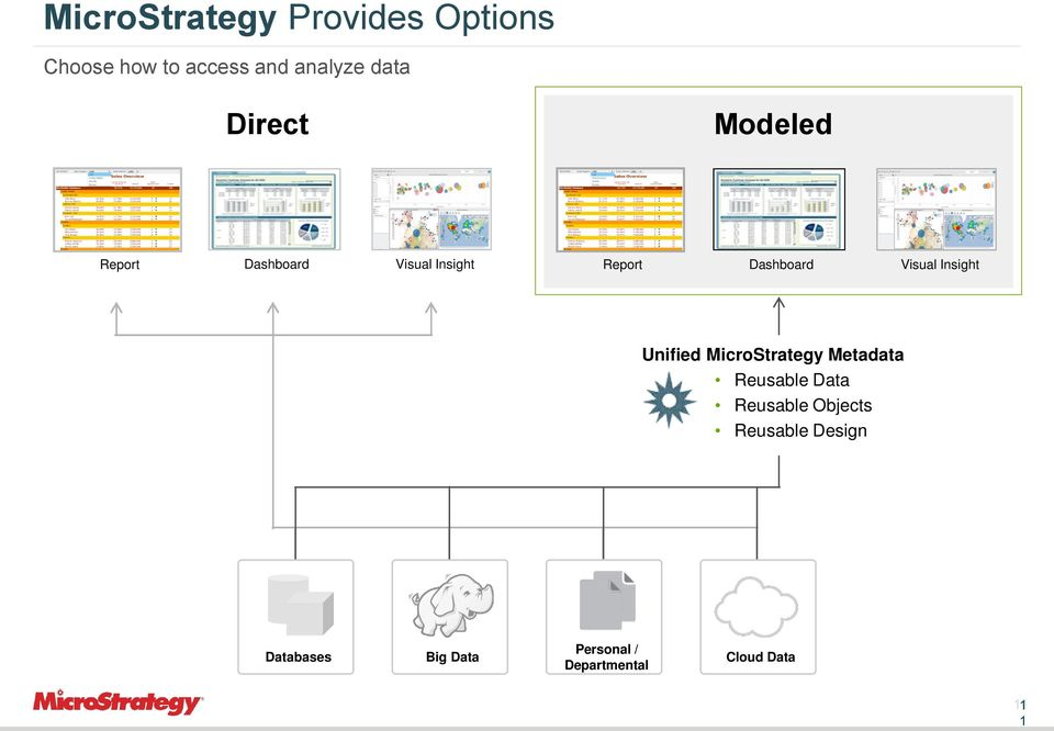 Insight Unified MicroStrategy Metadata Reusable Data Reusable Objects