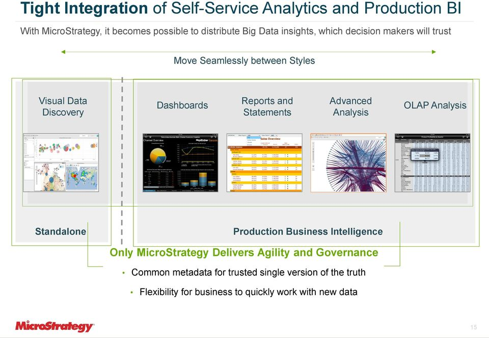 Statements Advanced Analysis OLAP Analysis Standalone Production Business Intelligence Only MicroStrategy Delivers Agility