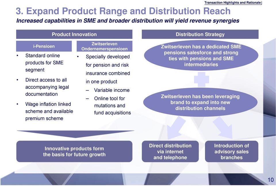 products for SME segment Direct access to all accompanying legal documentation Wage inflation linked scheme and available premium scheme Zwitserleven Ondernemerspensioen Specially developed for