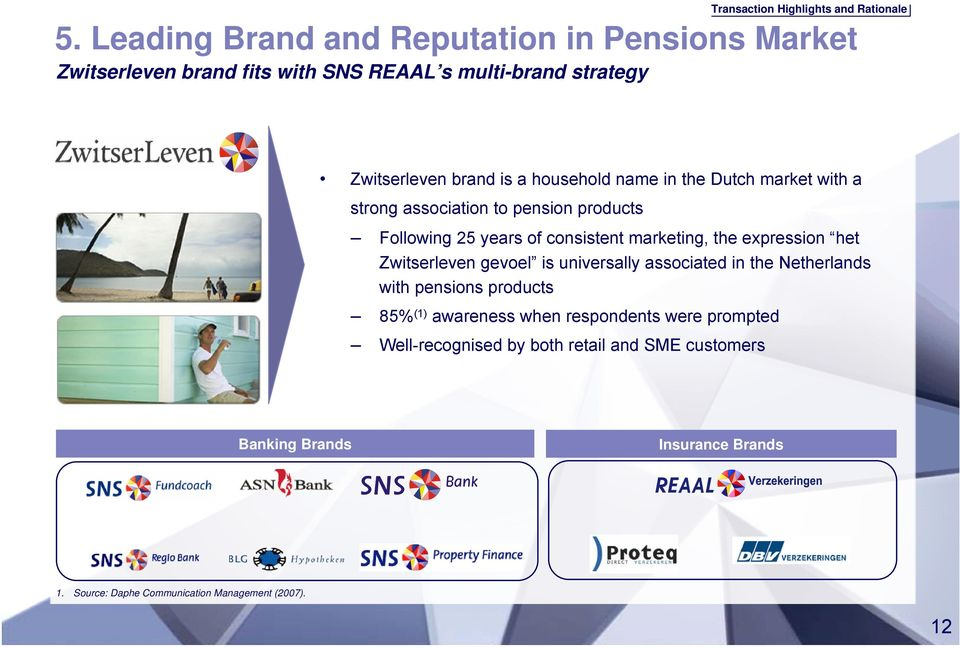 name in the Dutch market with a strong association to pension products Following 25 years of consistent marketing, the expression het Zwitserleven