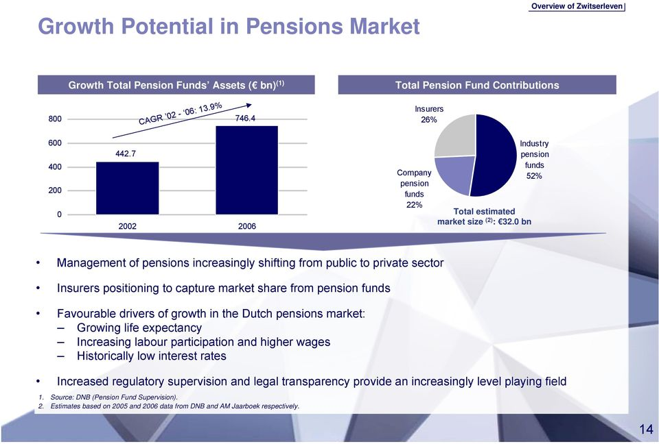 0 bn Industry pension funds 52% Management of pensions increasingly shifting from public to private sector Insurers positioning to capture market share from pension funds Favourable drivers of growth