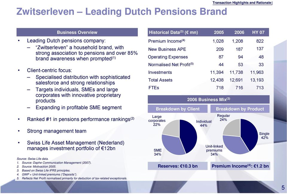 individuals, SMEs and large corporates with innovative proprietary products Expanding in profitable SME segment Ranked #1 in pensions performance rankings (2) Strong management team Swiss Life Asset