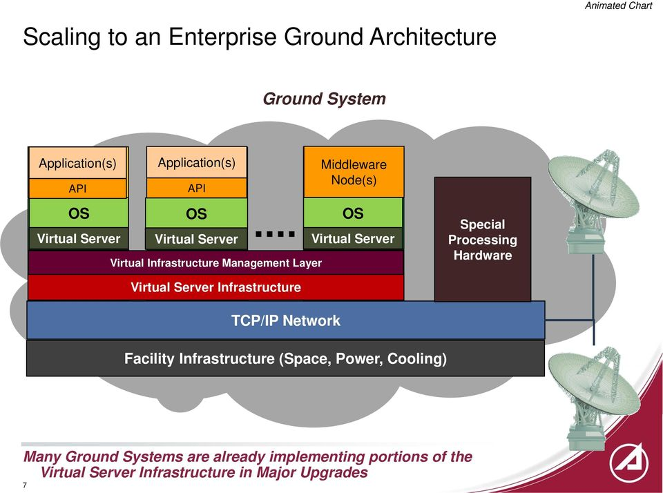 Layer Virtual Infrastructure Virtual Special Processing Hardware TCP/IP Network Facility Infrastructure (Space,