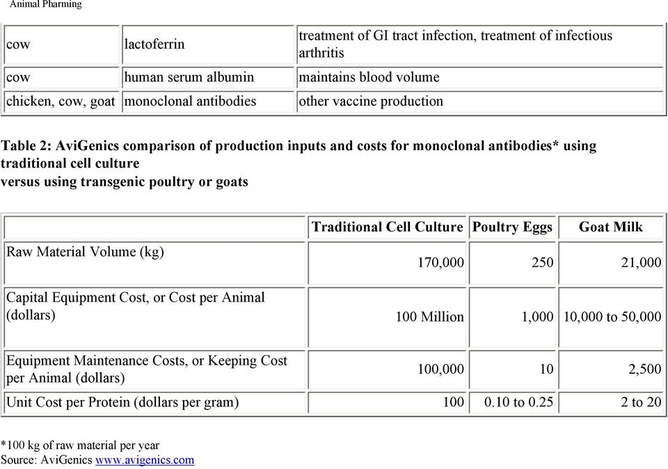 Volume (kg) Traditional Cell Culture Poultry Eggs Goat Milk 170,000 250 21,000 Capital Equipment Cost, or Cost per Animal (dollars) 100 Million 1,000 10,000 to 50,000 Equipment Maintenance
