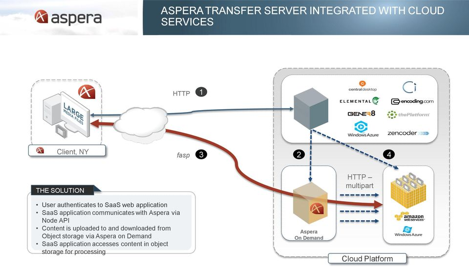 Aspera via Node API Content is uploaded to and downloaded from Object storage via Aspera on