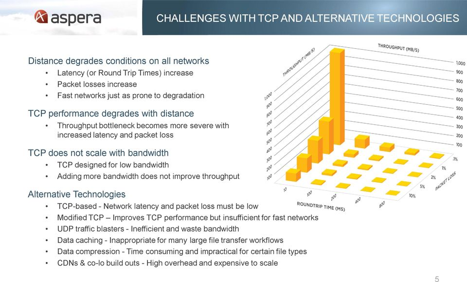bandwidth does not improve throughput Alternative Technologies TCP-based - Network latency and packet loss must be low Modified TCP Improves TCP performance but insufficient for fast networks UDP
