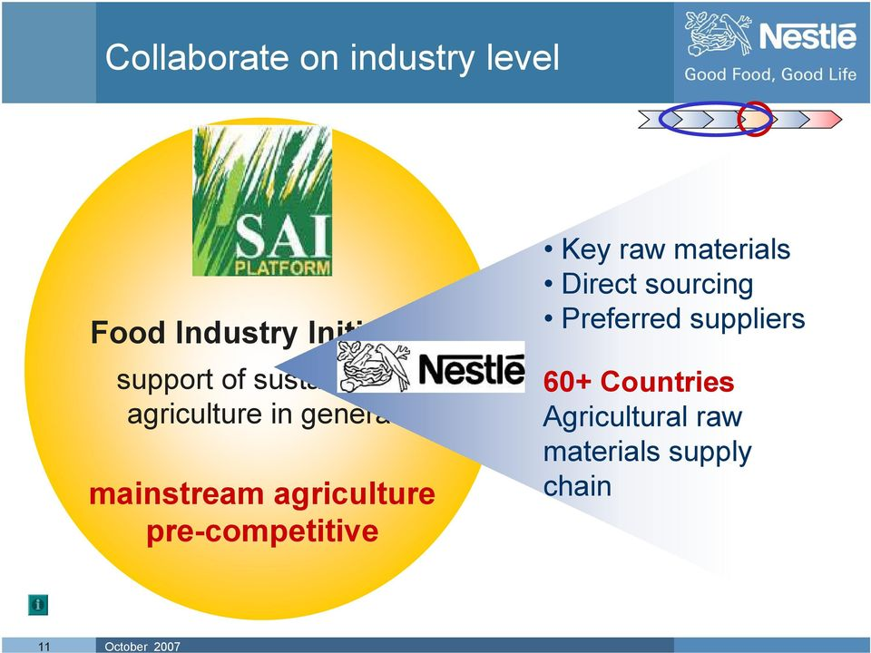 agriculture pre-competitive Key raw materials Direct sourcing