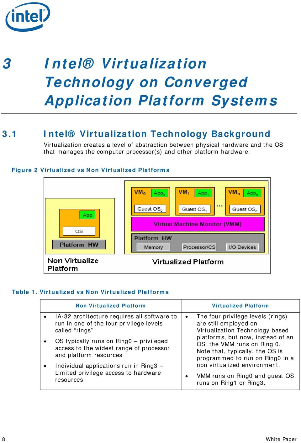 Figure 2 Virtualized vs Non Virtualized Platforms Table 1.