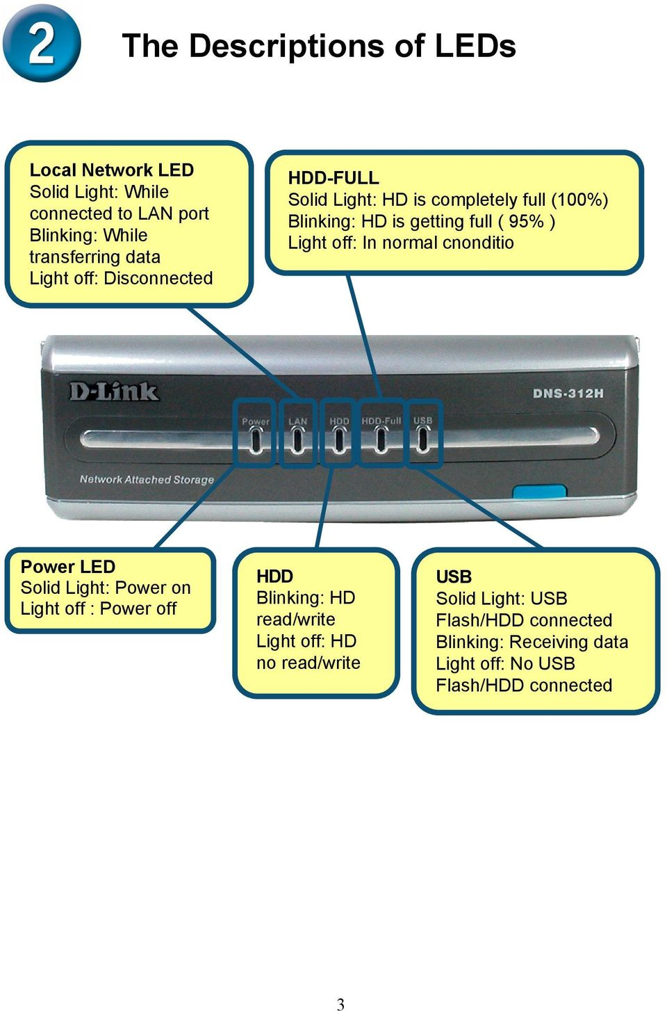 off: In normal cnonditio Power LED Solid Light: Power on Light off : Power off HDD Blinking: HD read/write Light off: