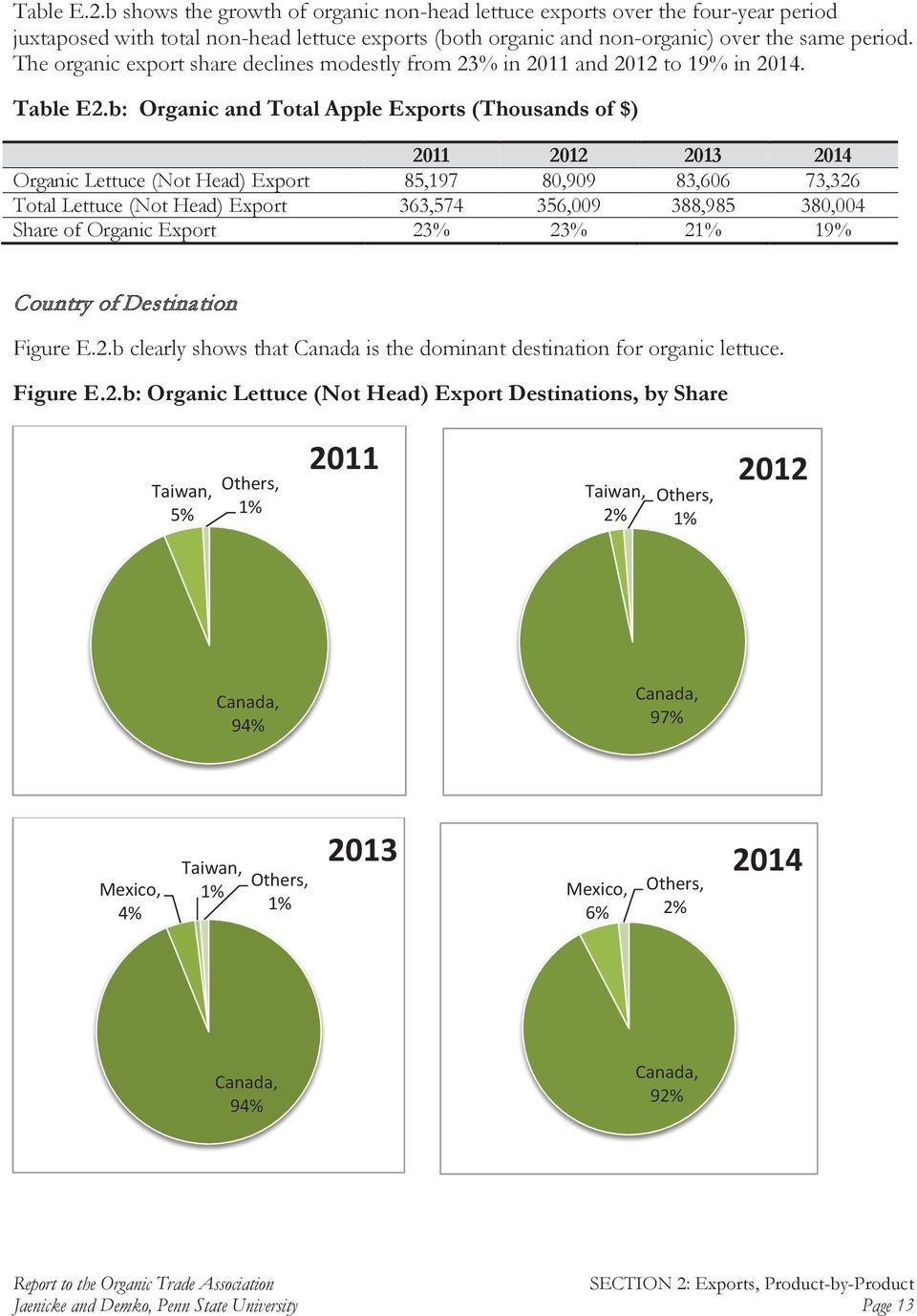 b: Organic and Total Apple Exports (Thousands of $) 2011 2012 2013 2014 Organic Lettuce (Not Head) Export 85,197 80,909 83,606 73,326 Total Lettuce (Not Head) Export 363,574 356,009 388,985 380,004