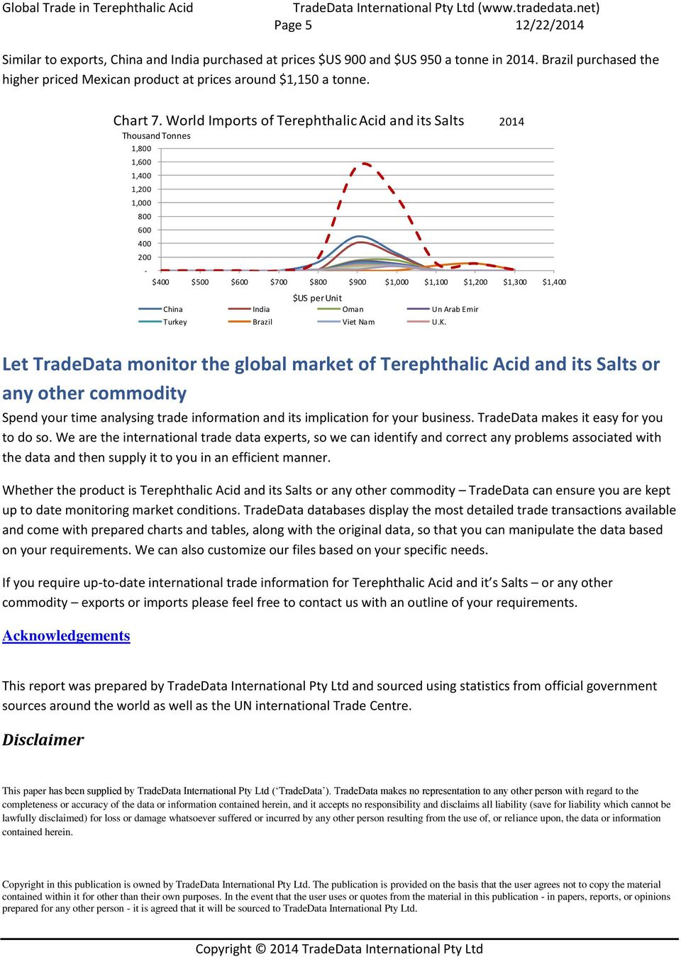 World Imports of Terephthalic Acid and its Salts 2014 1,800 1,600 1,400 1,200 800 600 400 200 $400 $500 $600 $700 $800 $900 $ $1,100 $1,200 $1,300 $1,400 $US per Unit China India Oman Un Arab Emir