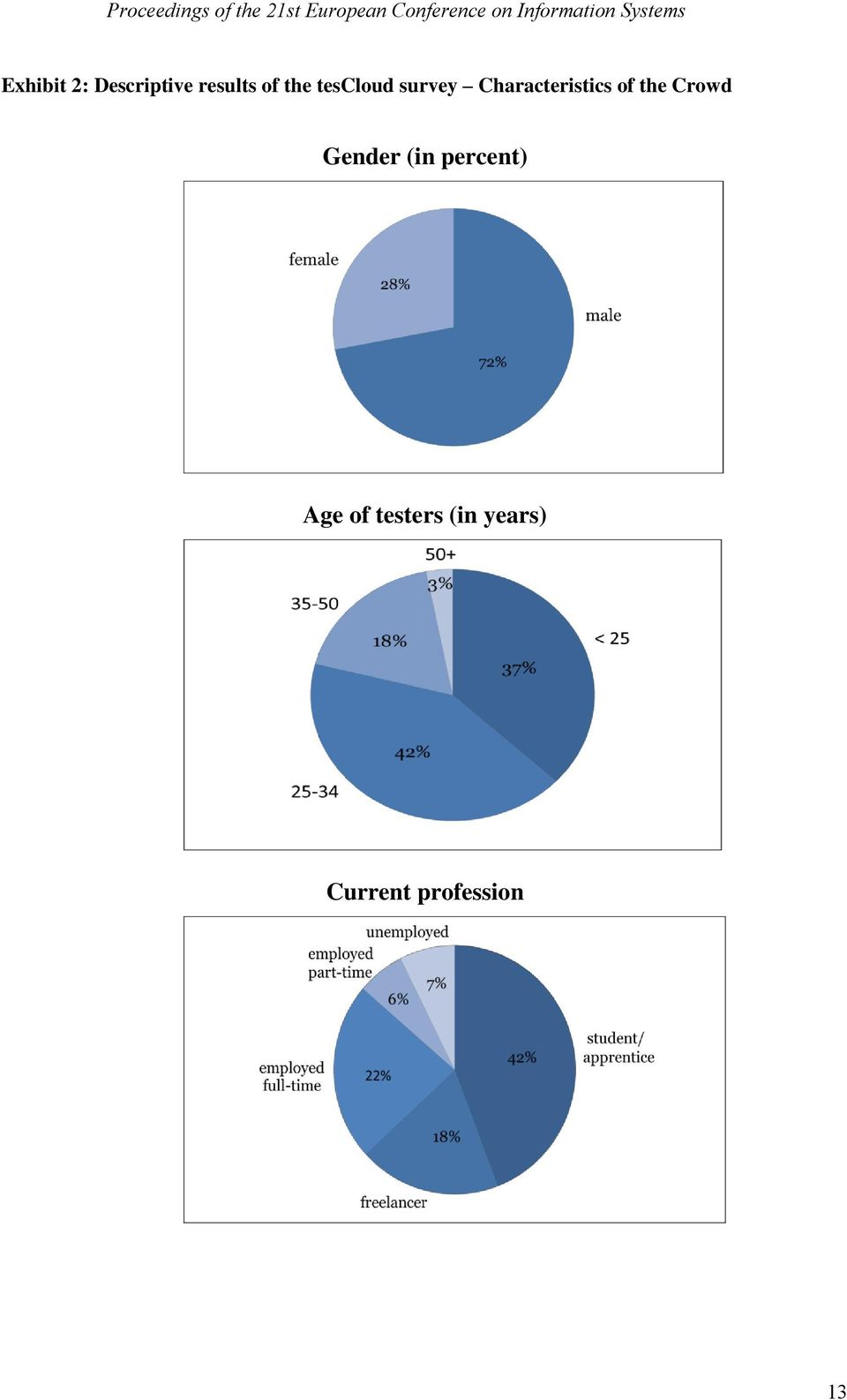 the Crowd Gender (in percent) Age of
