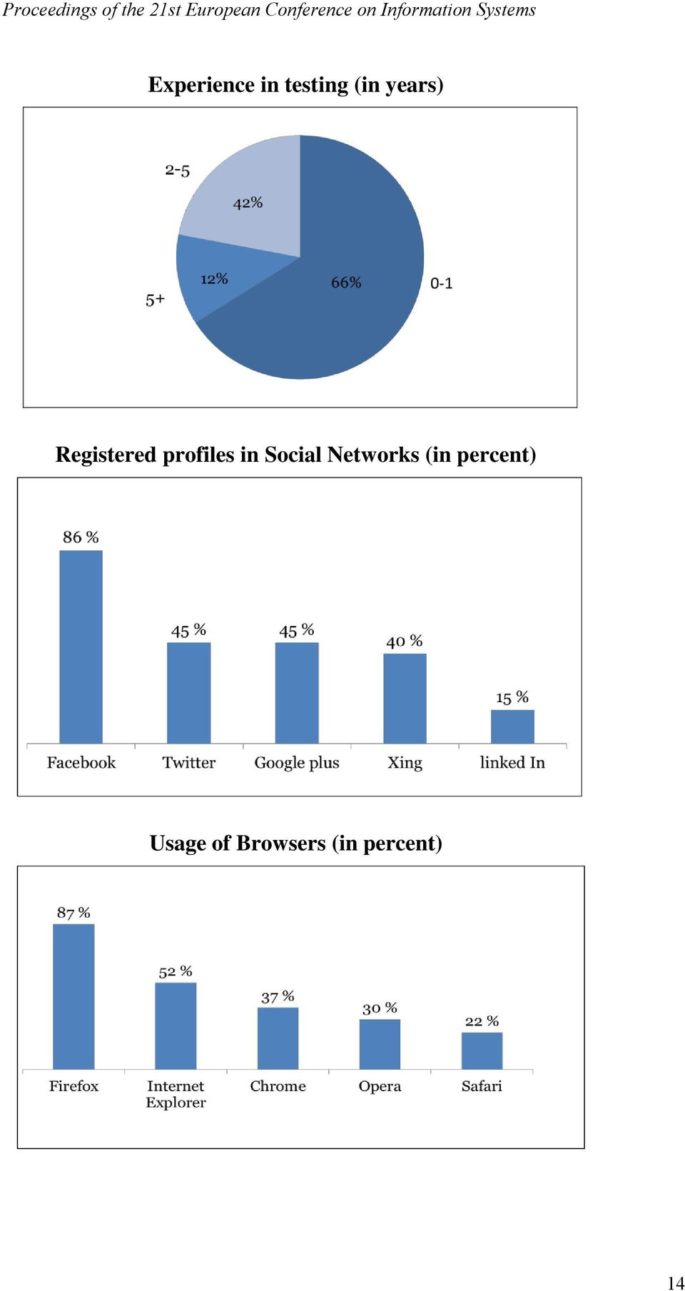 Social Networks (in percent)