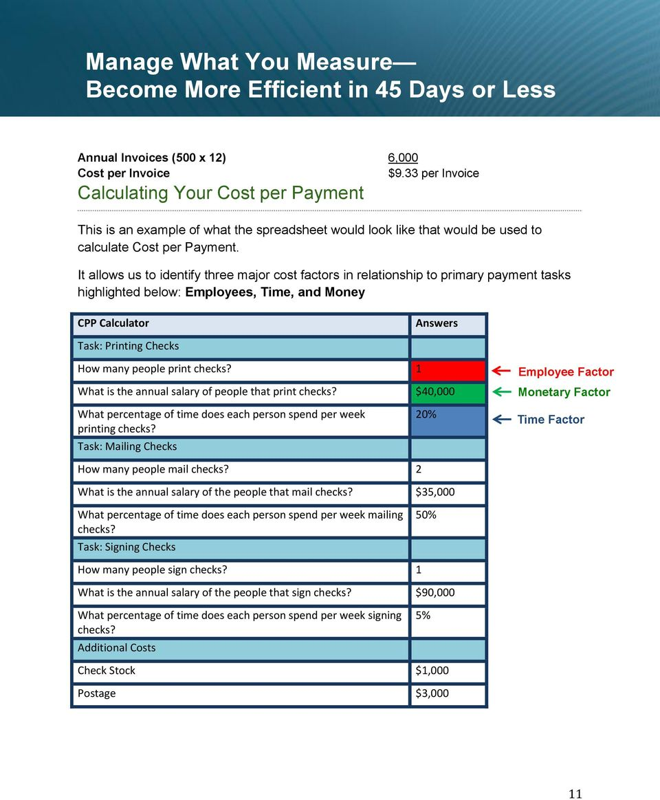 It allows us to identify three major cost factors in relationship to primary payment tasks highlighted below: Employees, Time, and Money CPP Calculator Answers Task: Printing Checks How many people