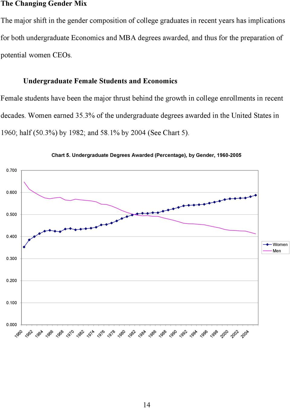 Women earned 35.3% of the undergraduate degrees awarded in the United States in 1960; half (50.3%) by 1982; and 58.1% by 2004 (See Chart 5)