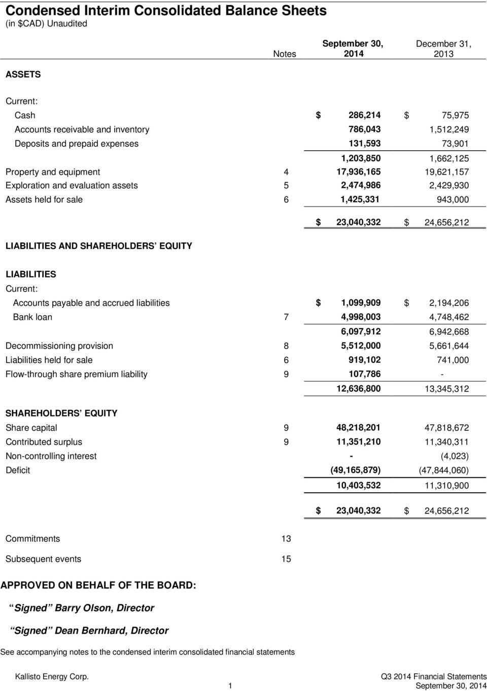 6 1,425,331 943,000 $ 23,040,332 $ 24,656,212 LIABILITIES AND SHAREHOLDERS EQUITY LIABILITIES Current: Accounts payable and accrued liabilities $ 1,099,909 $ 2,194,206 Bank loan 7 4,998,003 4,748,462