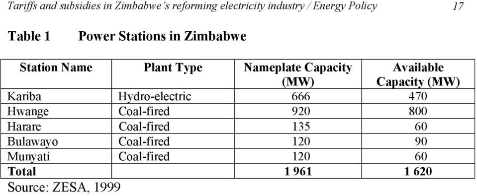 Available Capacity (MW) Kariba Hydro-electric 666 470 Hwange Coal-fired 920 800 Harare