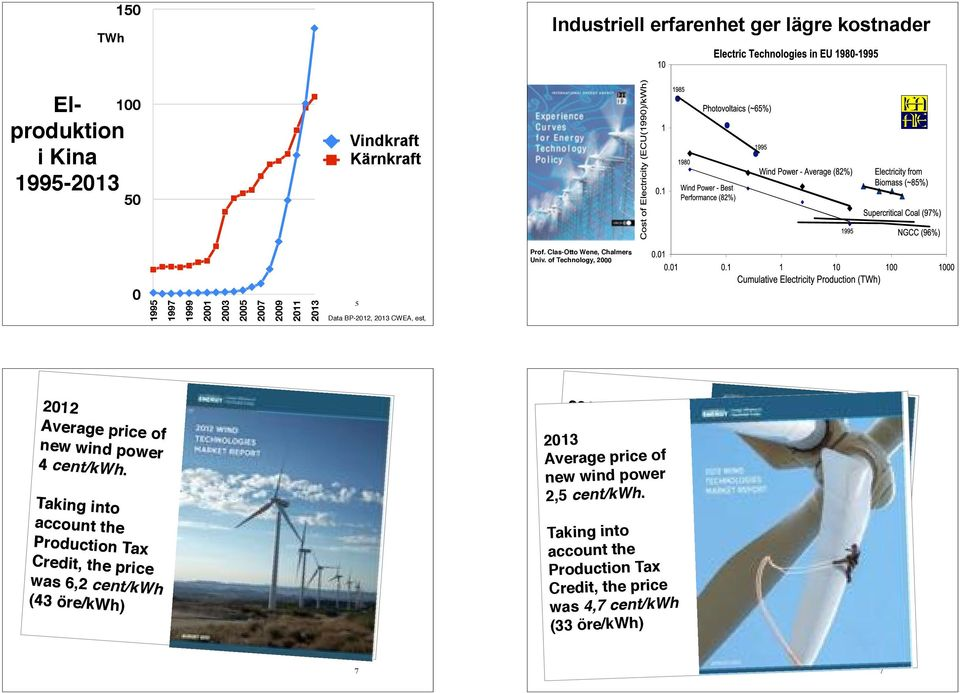 Taking into account the Production Tax Credit, the price was 6,2 cent/kwh (43 öre/kwh) 212 Average price of new wind power 4 cent/kwh.