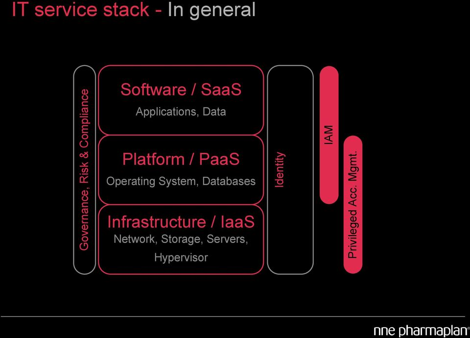 PaaS Operating System, Databases Infrastructure / IaaS