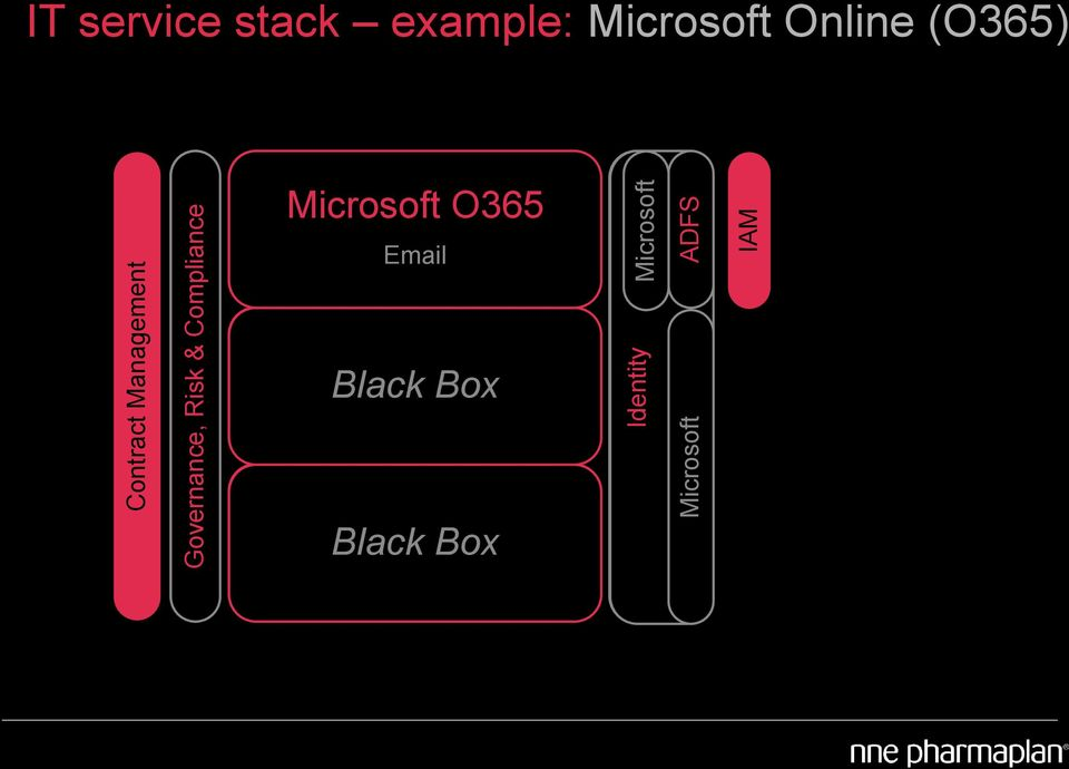 & Compliance Microsoft O365 Email Black Box