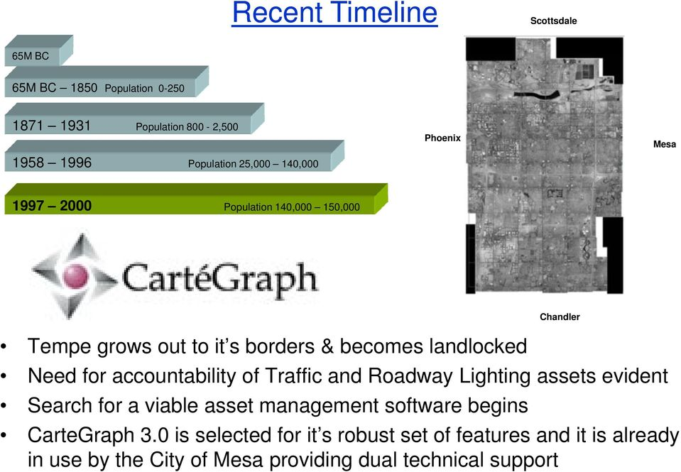 for accountability of Traffic and Roadway Lighting assets evident Search for a viable asset management software begins