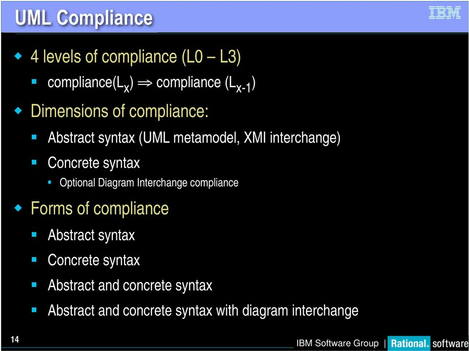 syntax Optional Diagram Interchange compliance Forms of compliance Abstract syntax