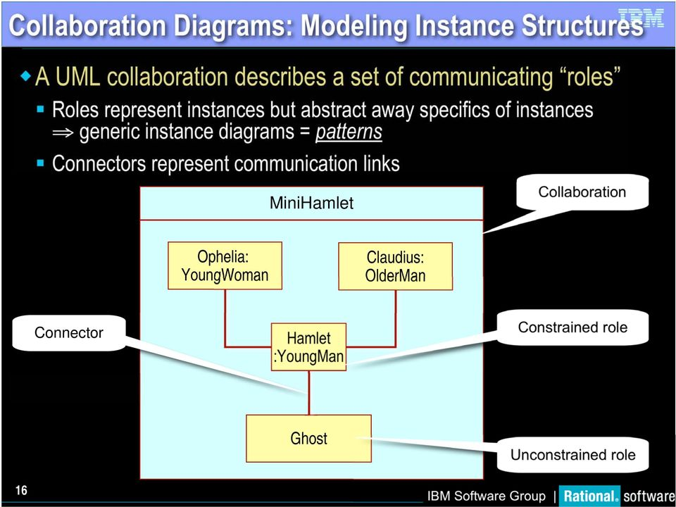 instance diagrams = patterns Connectors represent communication links MiniHamlet Collaboration