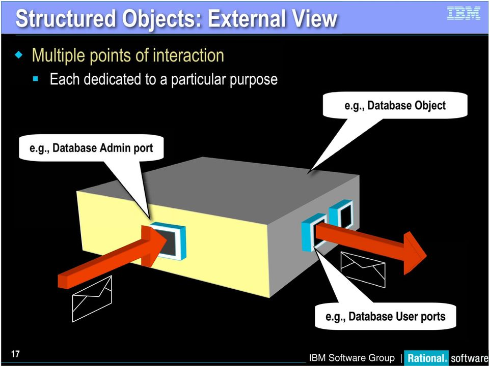 particular purpose eg, Database Object eg,