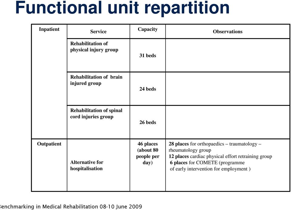 Alternative for hospitalisation 46 places (about 80 people per day) 28 places for orthopaedics traumatology