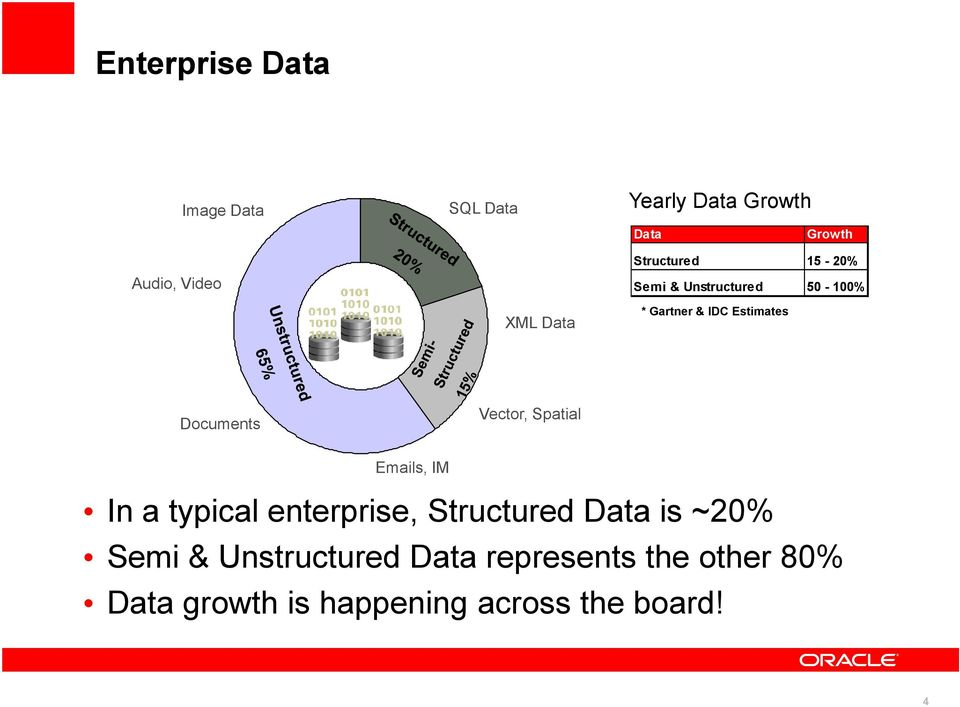 Documents Vector, Spatial Emails, IM In a typical enterprise, Structured Data is ~20%