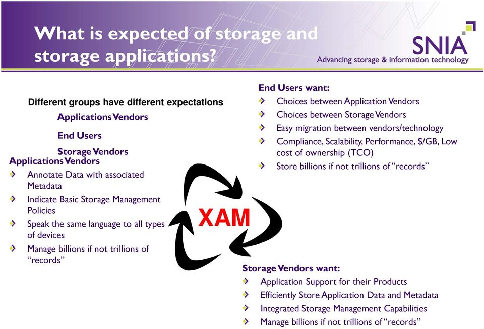 Speak the same language to all types of devices Manage billions if not trillions of records XAM End Users want: Choices between Application Vendors Choices between Storage Vendors Easy migration
