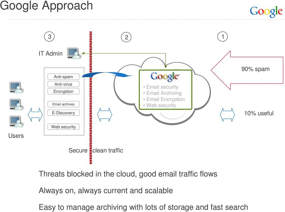 security Secure clean traffic Threats blocked in the cloud, good email traffic flows Always