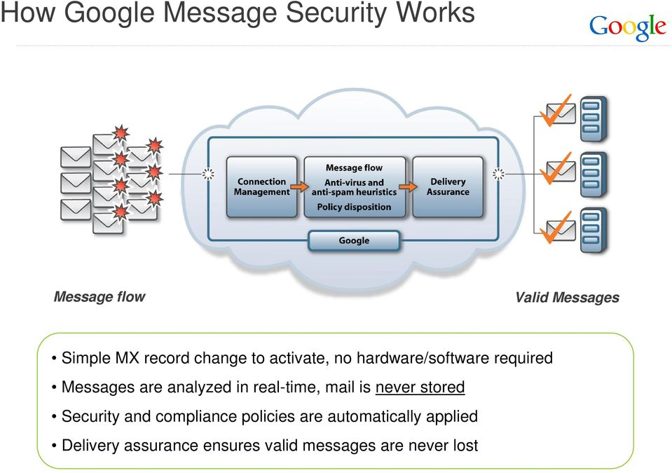 analyzed in real-time, mail is never stored Security and compliance