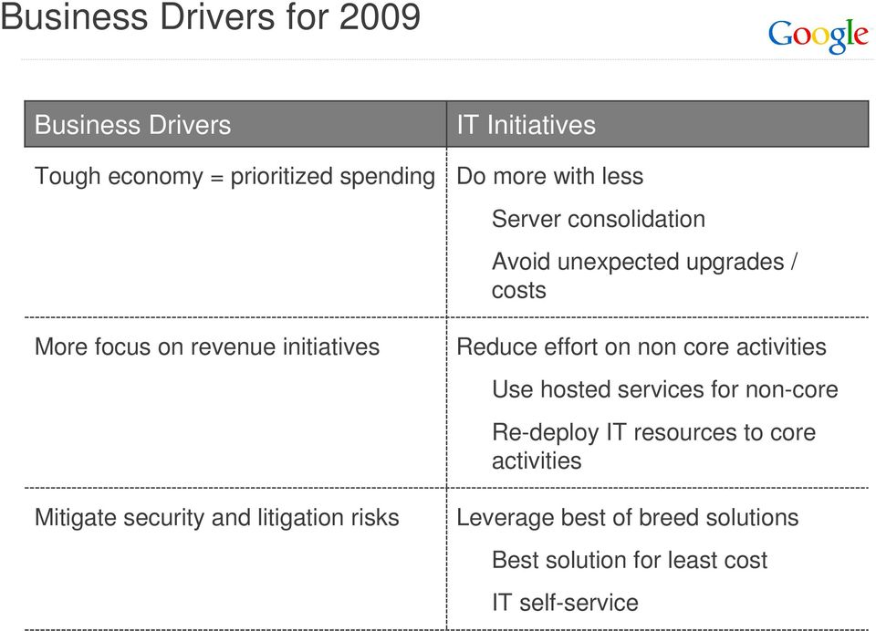 Avoid unexpected upgrades / costs Reduce effort on non core activities Use hosted services for non-core