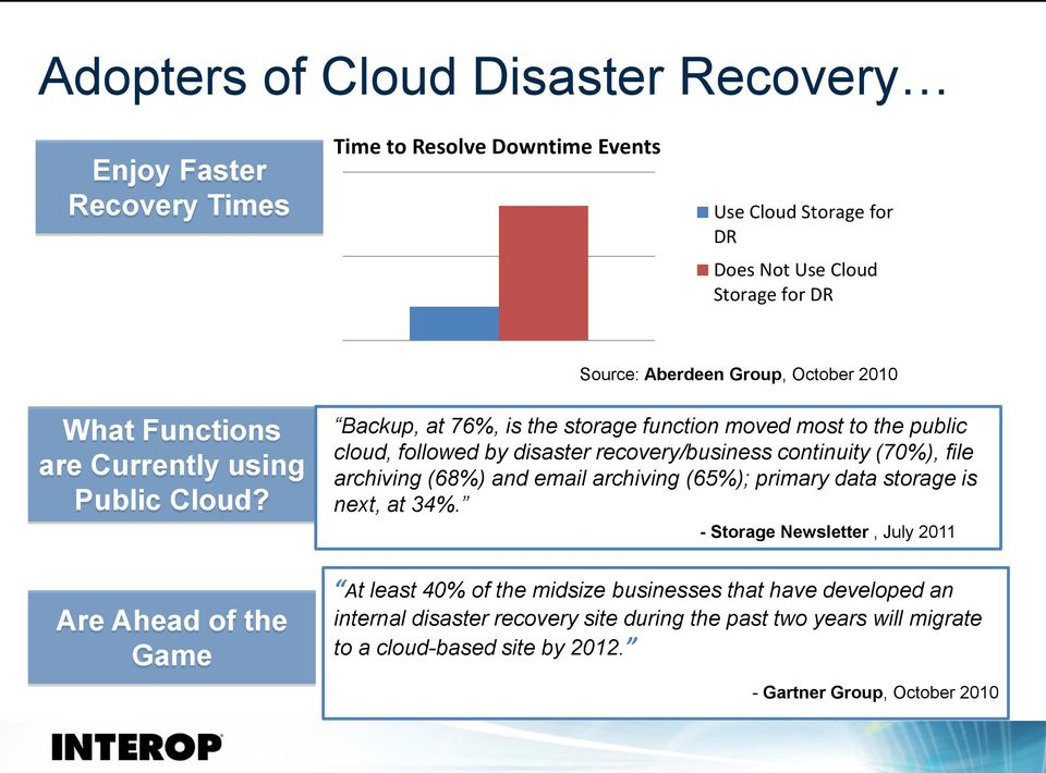 Backup, at 76%, is the storage function moved most to the public cloud, followed by disaster recovery/business continuity (70%), file archiving (68%) and email archiving