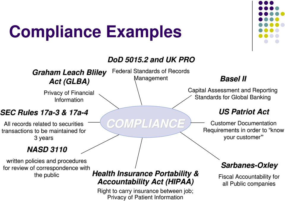 2 and UK PRO Federal Standards of Records Management COMPLIANCE Health Insurance Portability & Accountability Act (HIPAA) Right to carry insurance between job; Privacy of